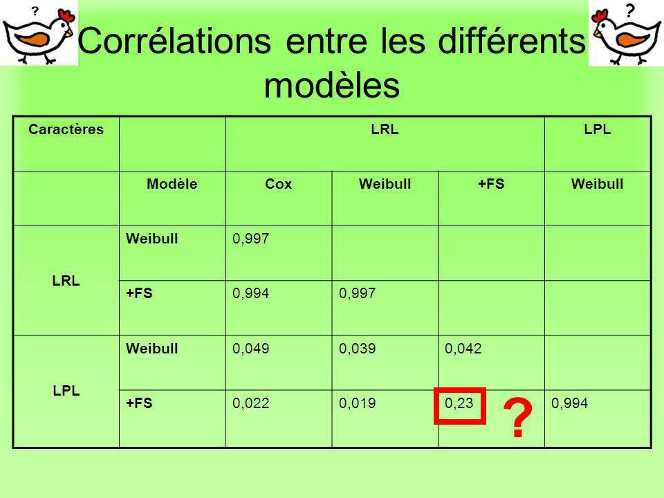 Corrélations entre les différents modèles