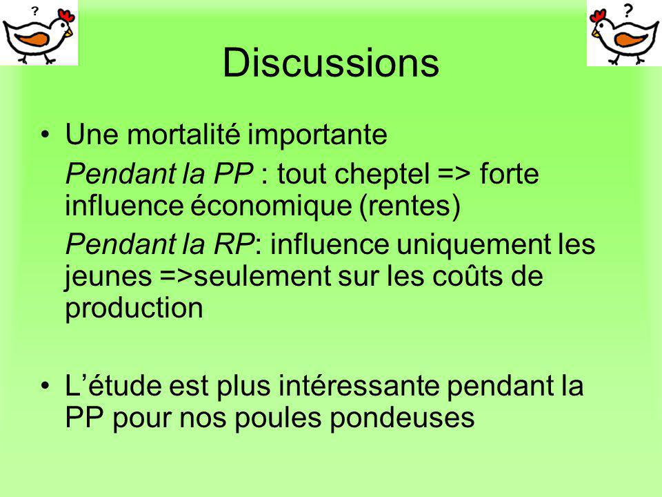 Discussions Une mortalité importante
