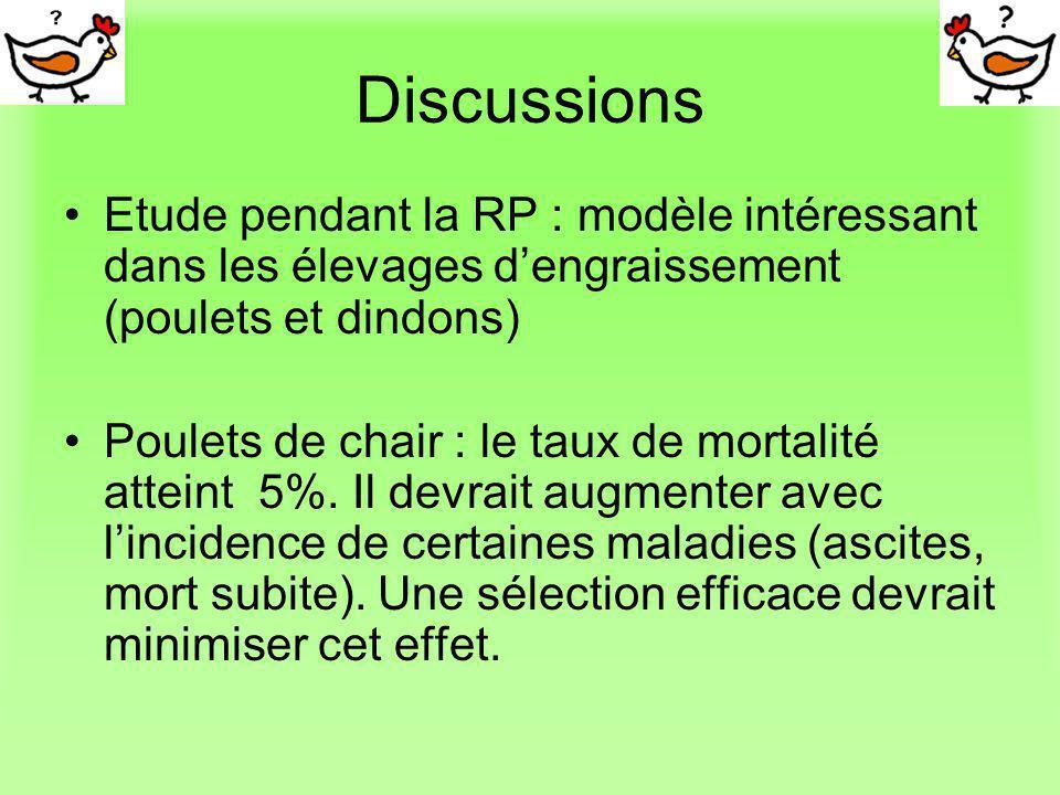 Discussions Etude pendant la RP : modèle intéressant dans les élevages d'engraissement (poulets et dindons)