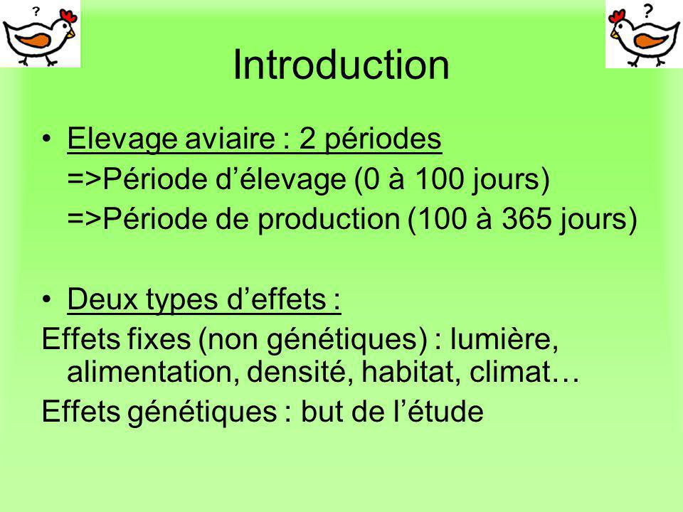 Introduction Elevage aviaire : 2 périodes