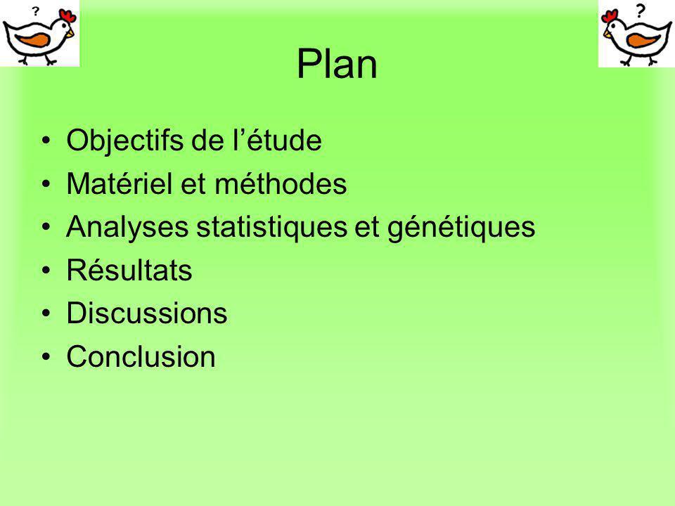 Plan Objectifs de l'étude Matériel et méthodes
