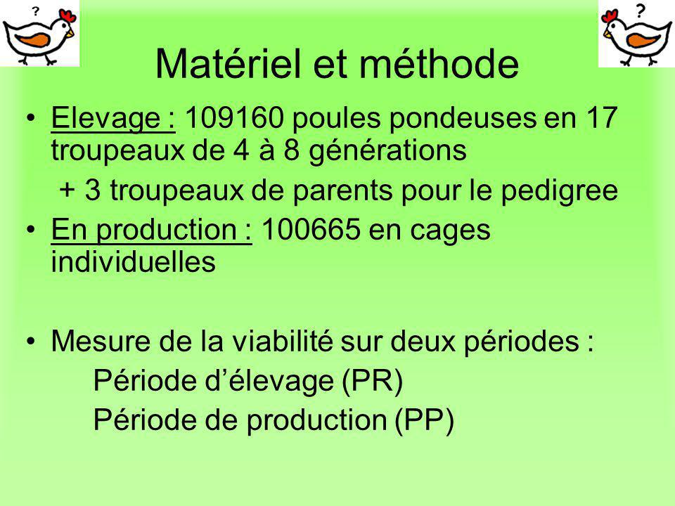 Matériel et méthode Elevage : 109160 poules pondeuses en 17 troupeaux de 4 à 8 générations. + 3 troupeaux de parents pour le pedigree.