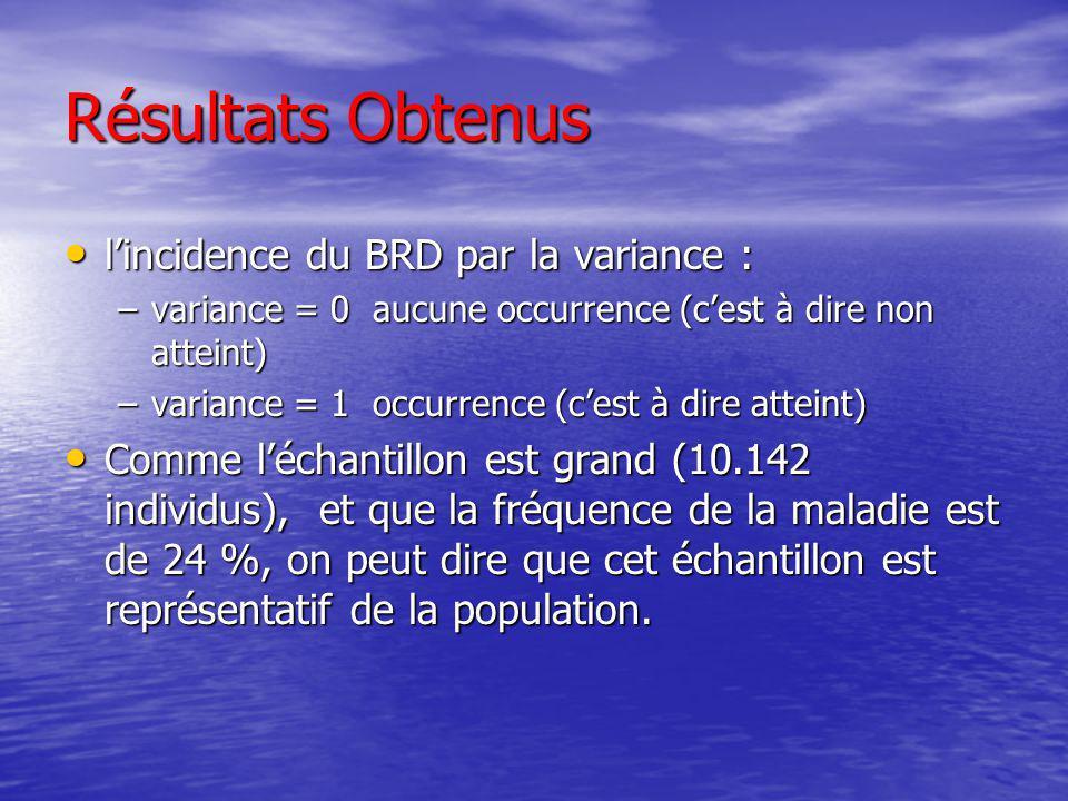 Résultats Obtenus l'incidence du BRD par la variance :