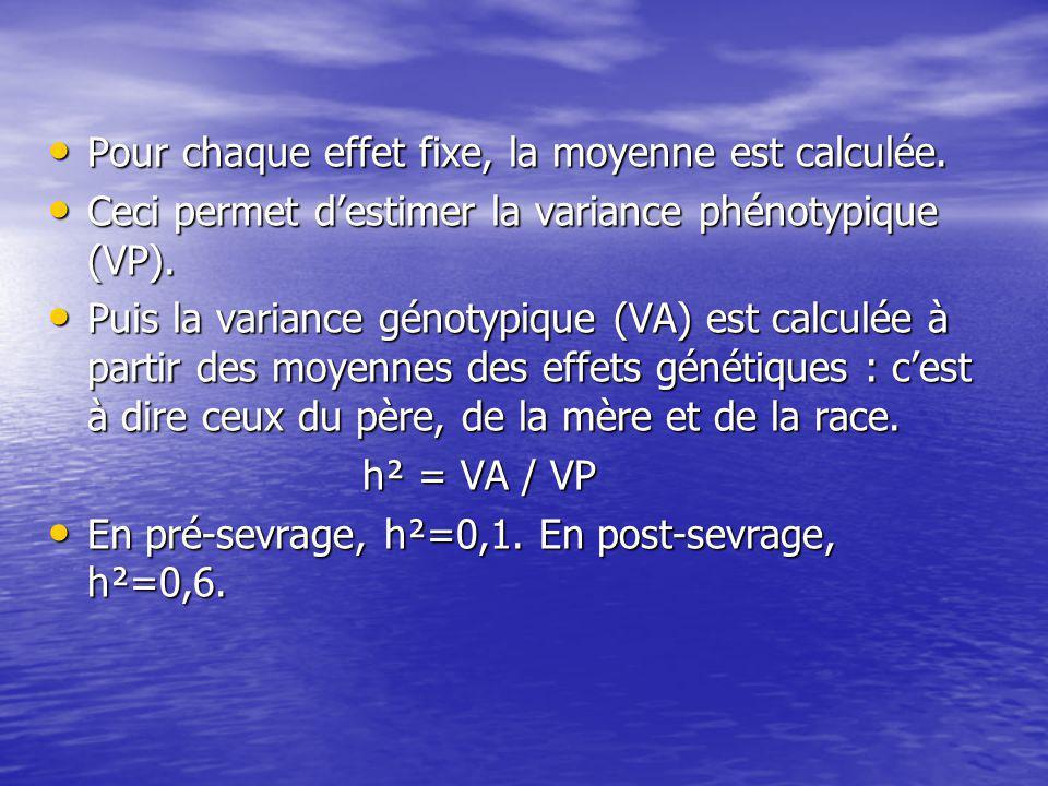 Pour chaque effet fixe, la moyenne est calculée.