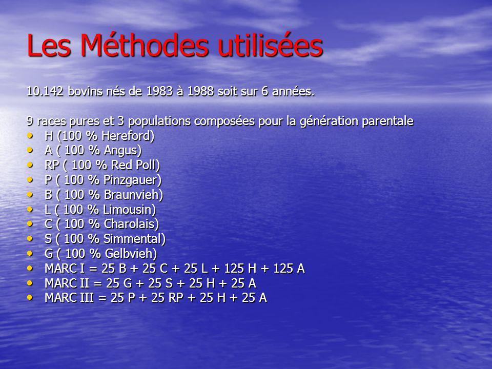 Les Méthodes utilisées