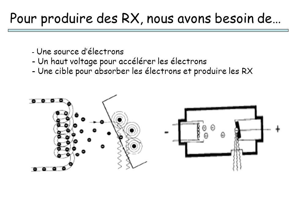 Pour produire des RX, nous avons besoin de…