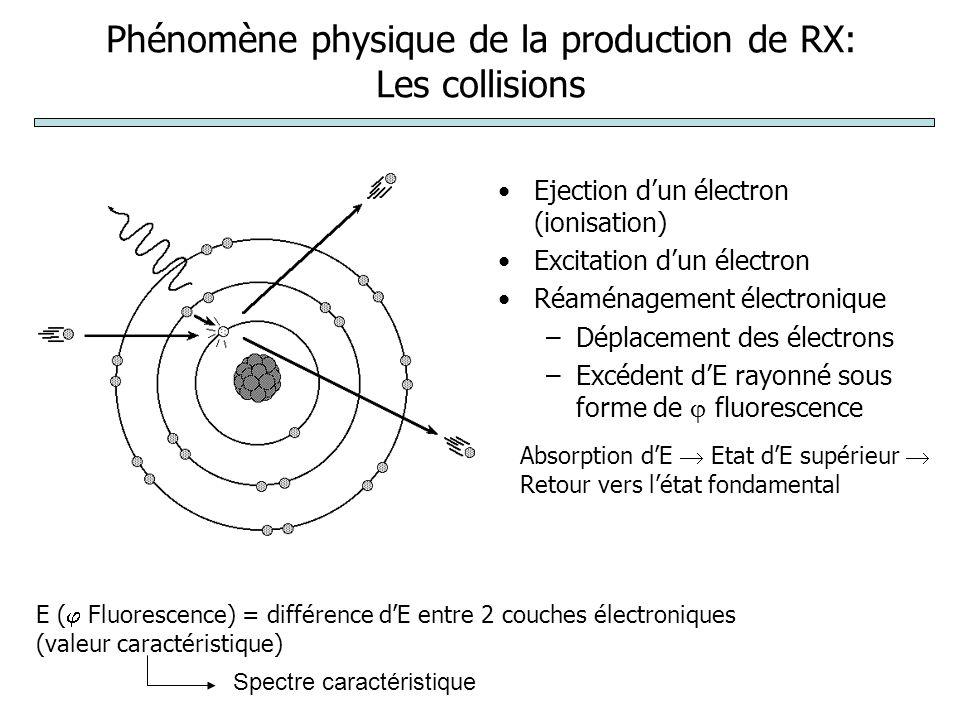 Phénomène physique de la production de RX: Les collisions
