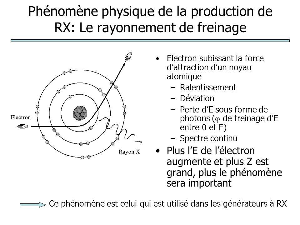Phénomène physique de la production de RX: Le rayonnement de freinage