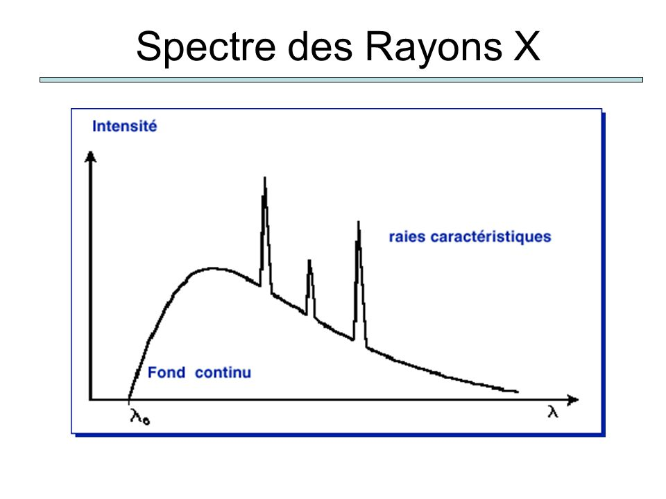 Spectre des Rayons X