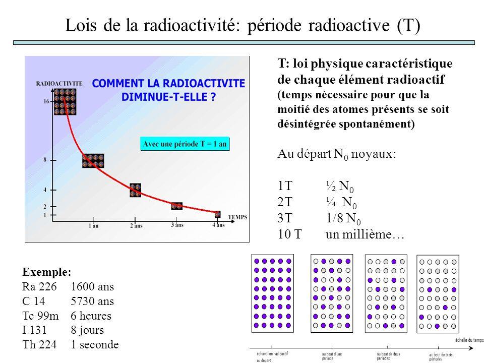 Lois de la radioactivité: période radioactive (T)