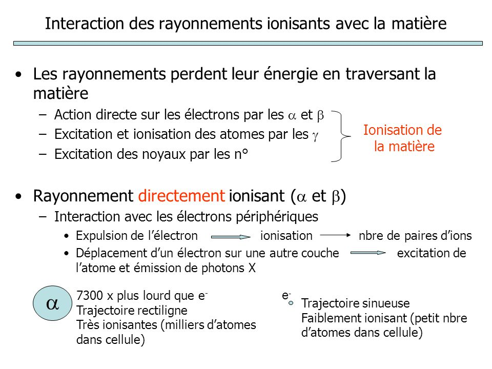 Interaction des rayonnements ionisants avec la matière