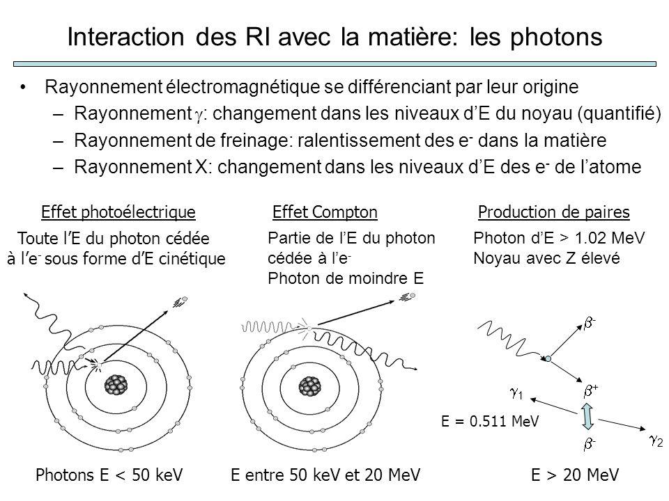 Interaction des RI avec la matière: les photons
