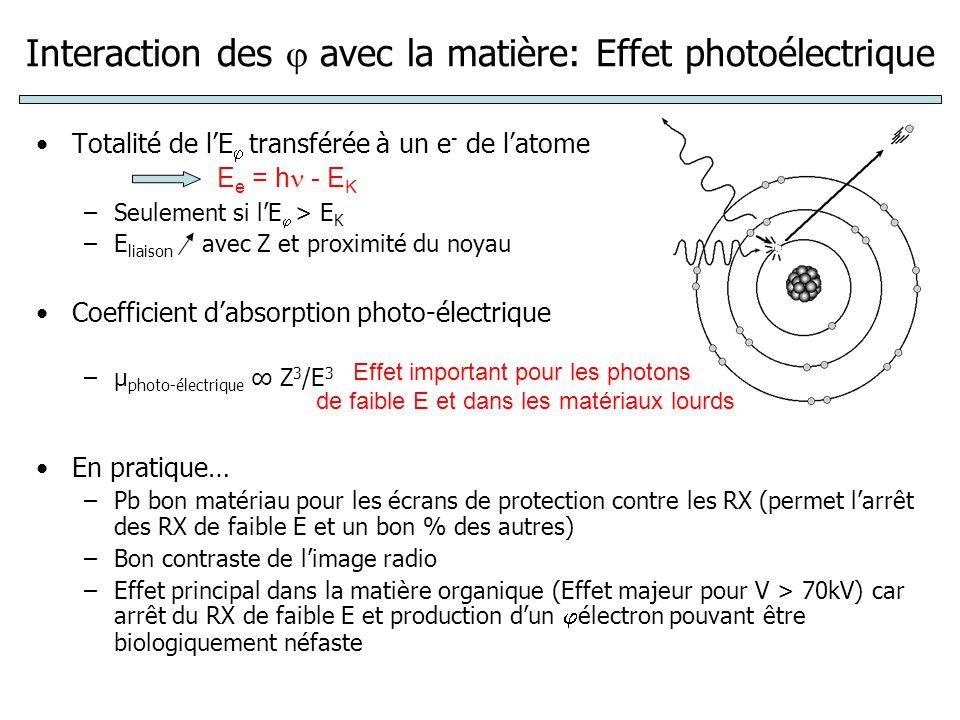 Interaction des  avec la matière: Effet photoélectrique