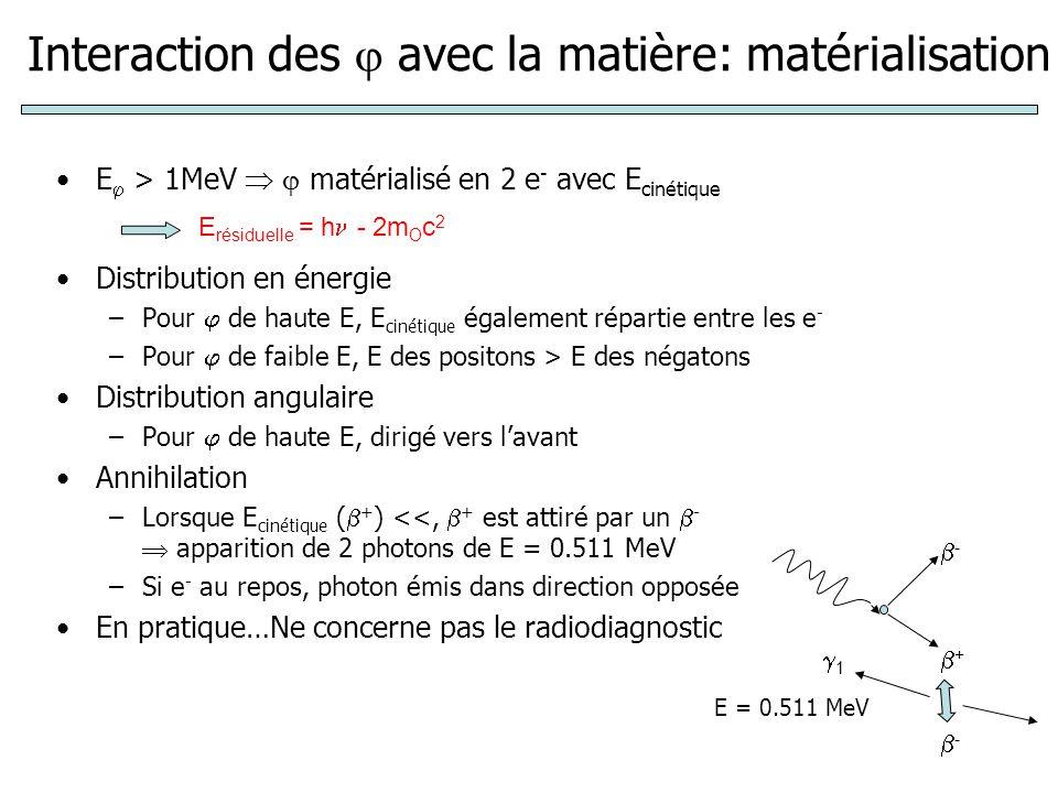 Interaction des  avec la matière: matérialisation