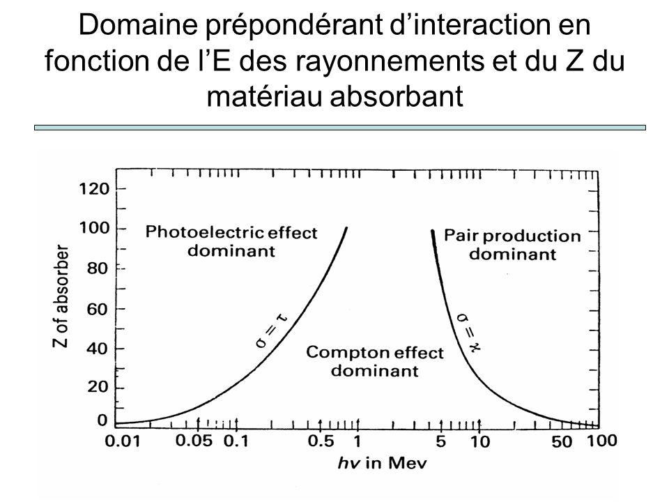Domaine prépondérant d'interaction en fonction de l'E des rayonnements et du Z du matériau absorbant
