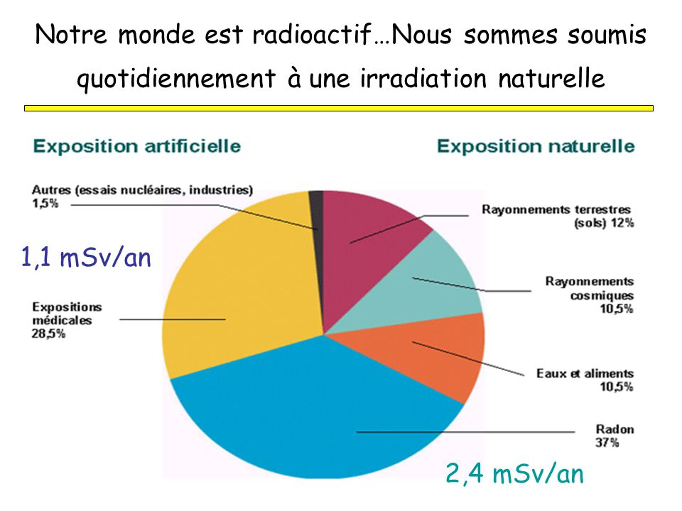 Notre monde est radioactif…Nous sommes soumis quotidiennement à une irradiation naturelle