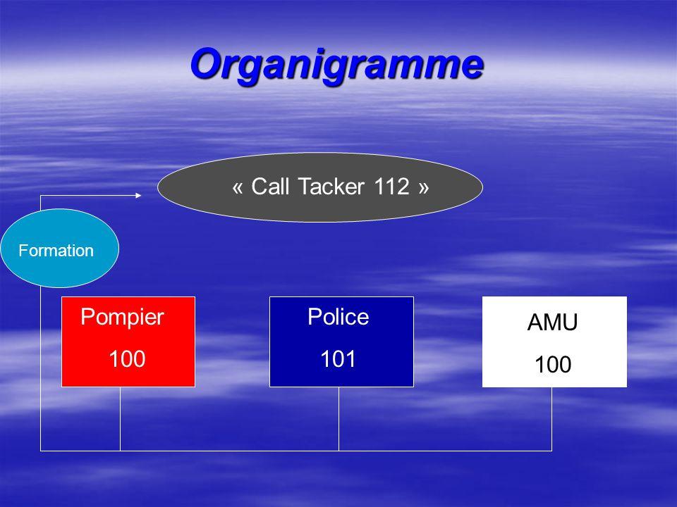 Organigramme « Call Tacker 112 » Pompier 100 Police 101 AMU 100
