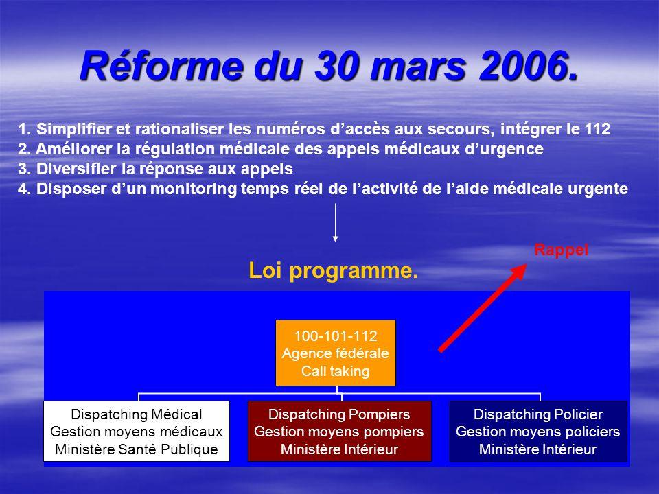 Réforme du 30 mars 2006. Loi programme.