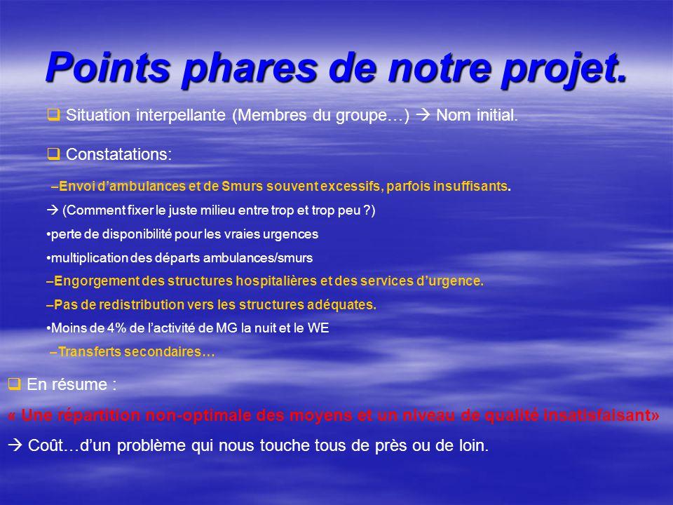 Points phares de notre projet.