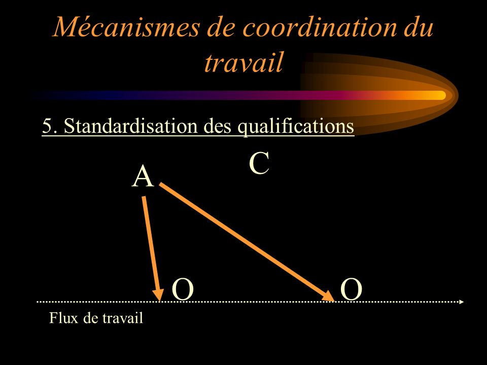 Mécanismes de coordination du travail