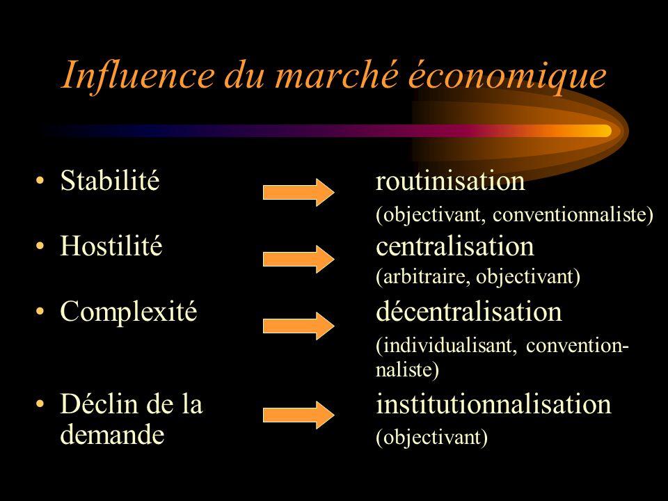 Influence du marché économique