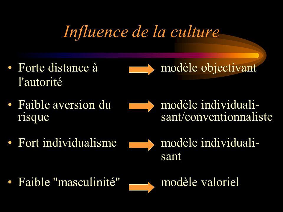 Influence de la culture