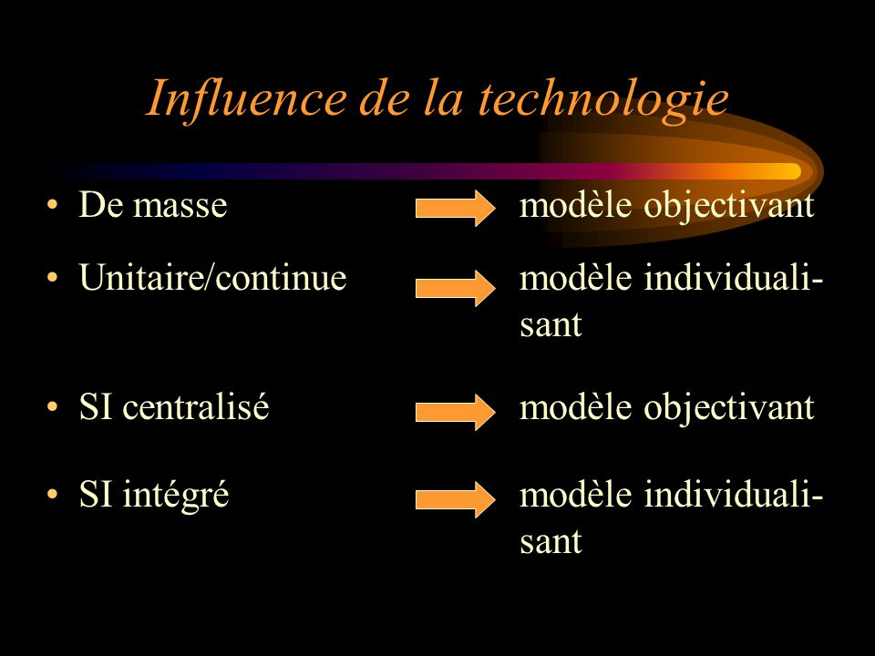 Influence de la technologie