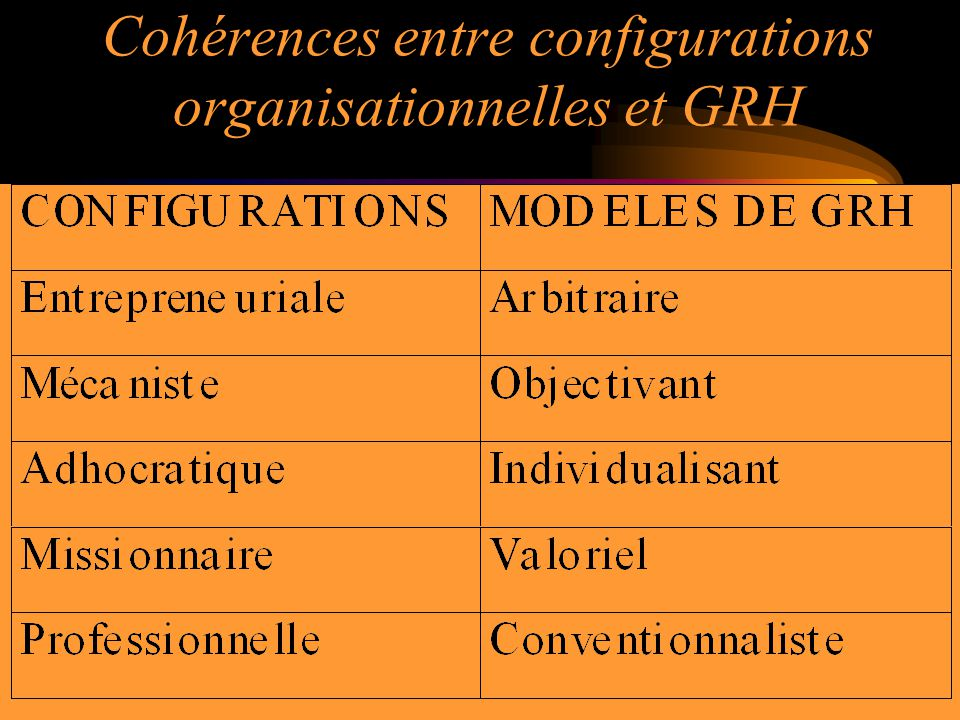 Cohérences entre configurations organisationnelles et GRH