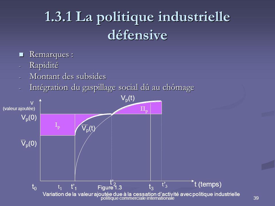1.3.1 La politique industrielle défensive