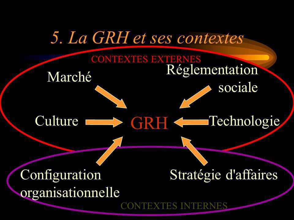 5. La GRH et ses contextes GRH Réglementation sociale Marché Culture
