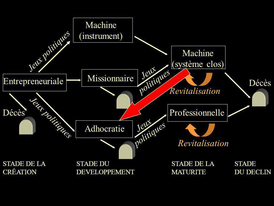 Machine (instrument) Jeux politiques Machine (système clos) Jeux