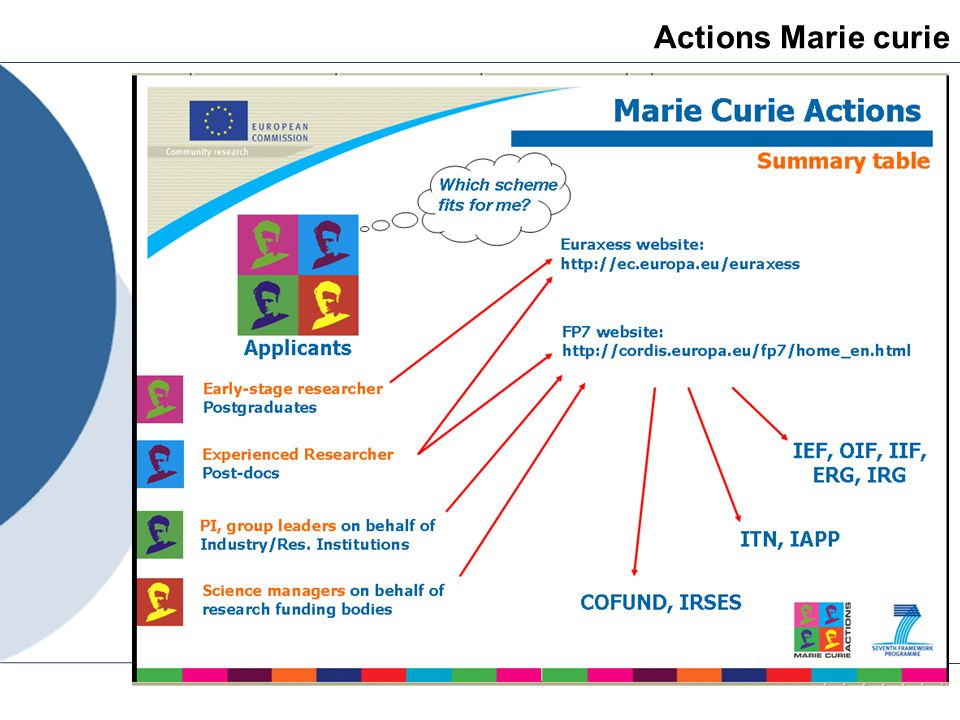 Actions Marie curie