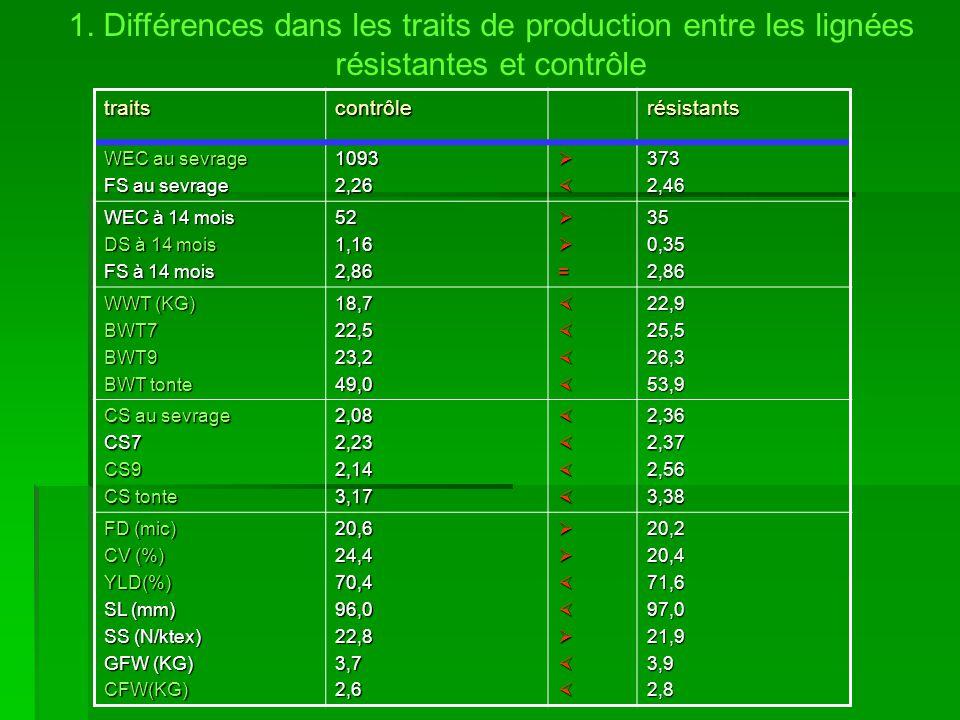 1. Différences dans les traits de production entre les lignées résistantes et contrôle