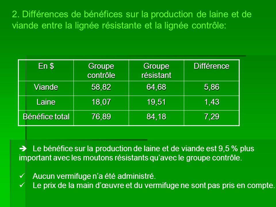 2. Différences de bénéfices sur la production de laine et de viande entre la lignée résistante et la lignée contrôle: