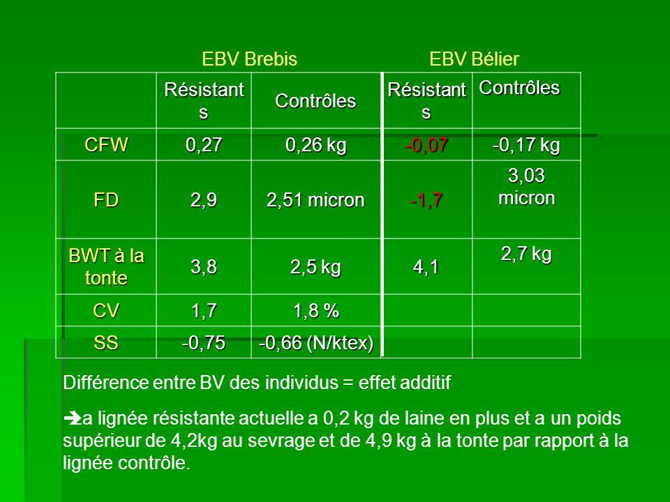 EBV Brebis EBV Bélier Résistants. Contrôles. CFW. 0,27. 0,26 kg. -0,07. -0,17 kg. FD.