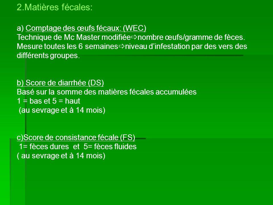 2.Matières fécales: a) Comptage des œufs fécaux: (WEC)