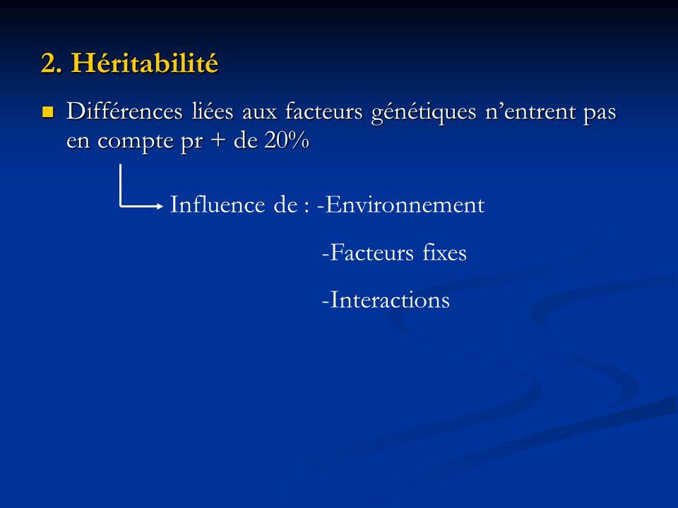 2. Héritabilité Différences liées aux facteurs génétiques n'entrent pas en compte pr + de 20% Influence de : -Environnement.