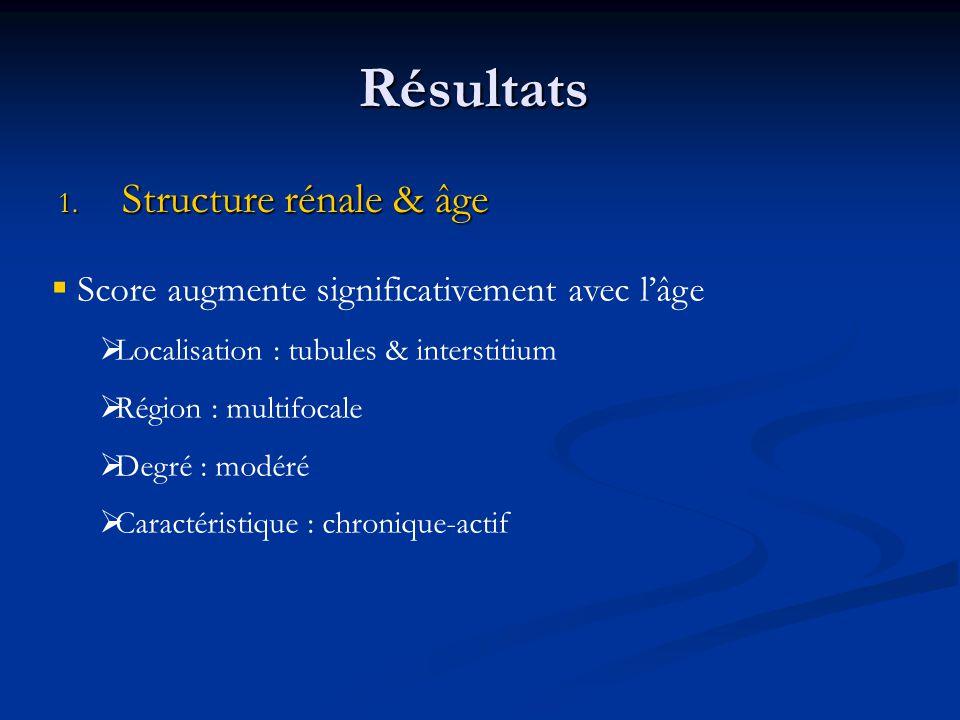 Résultats Structure rénale & âge