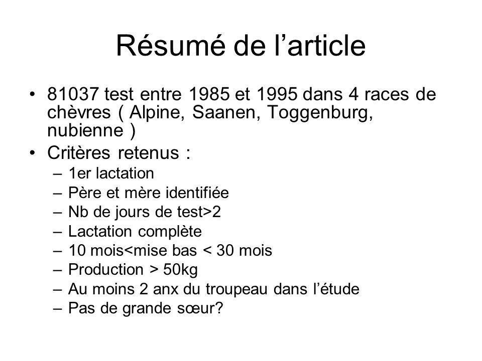 Résumé de l'article 81037 test entre 1985 et 1995 dans 4 races de chèvres ( Alpine, Saanen, Toggenburg, nubienne )