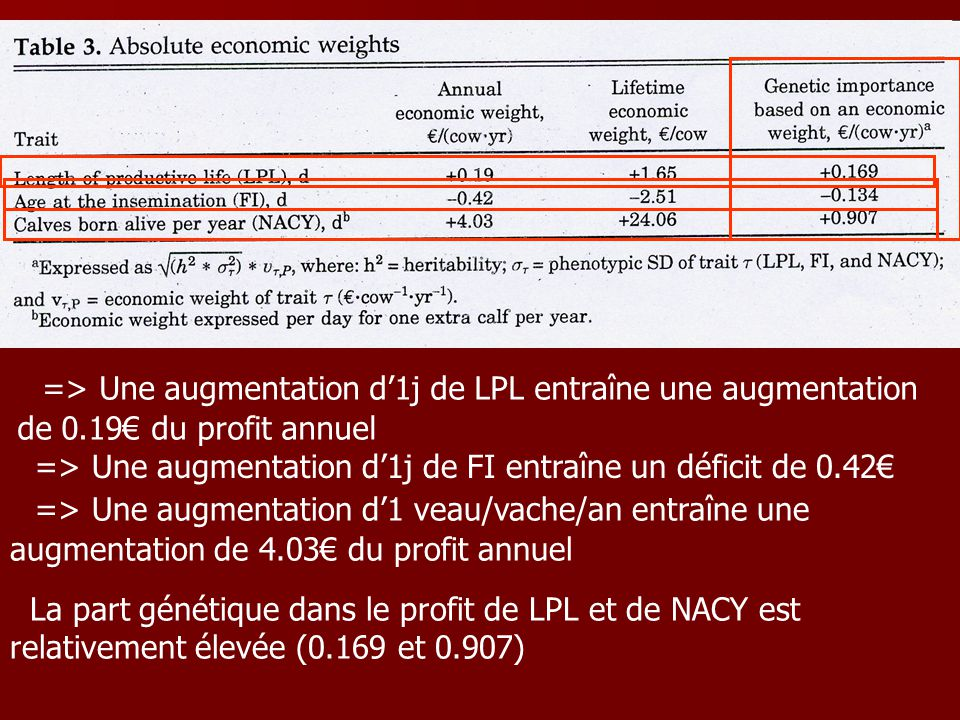 => Une augmentation d'1j de FI entraîne un déficit de 0.42€