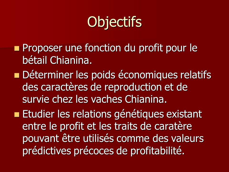 Objectifs Proposer une fonction du profit pour le bétail Chianina.