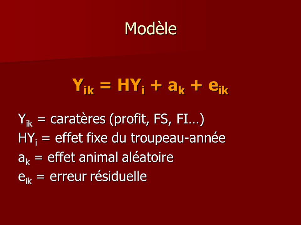 Modèle Yik = HYi + ak + eik Yik = caratères (profit, FS, FI…)
