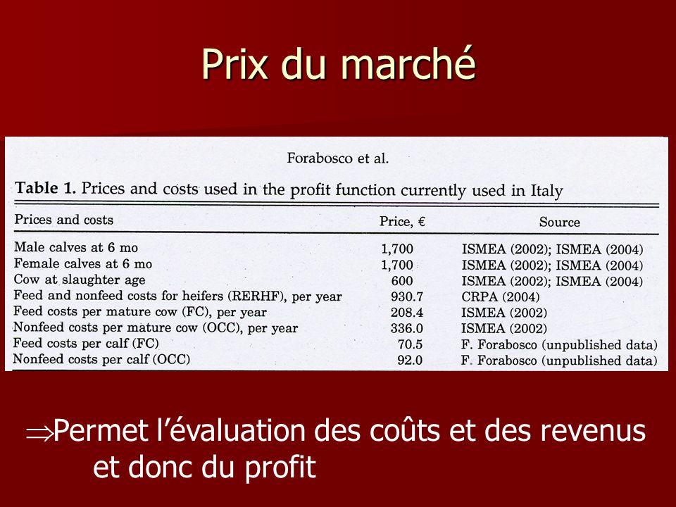 Prix du marché Permet l'évaluation des coûts et des revenus