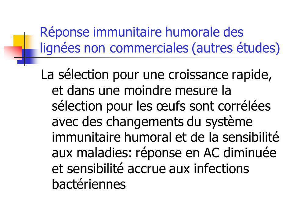 Réponse immunitaire humorale des lignées non commerciales (autres études)
