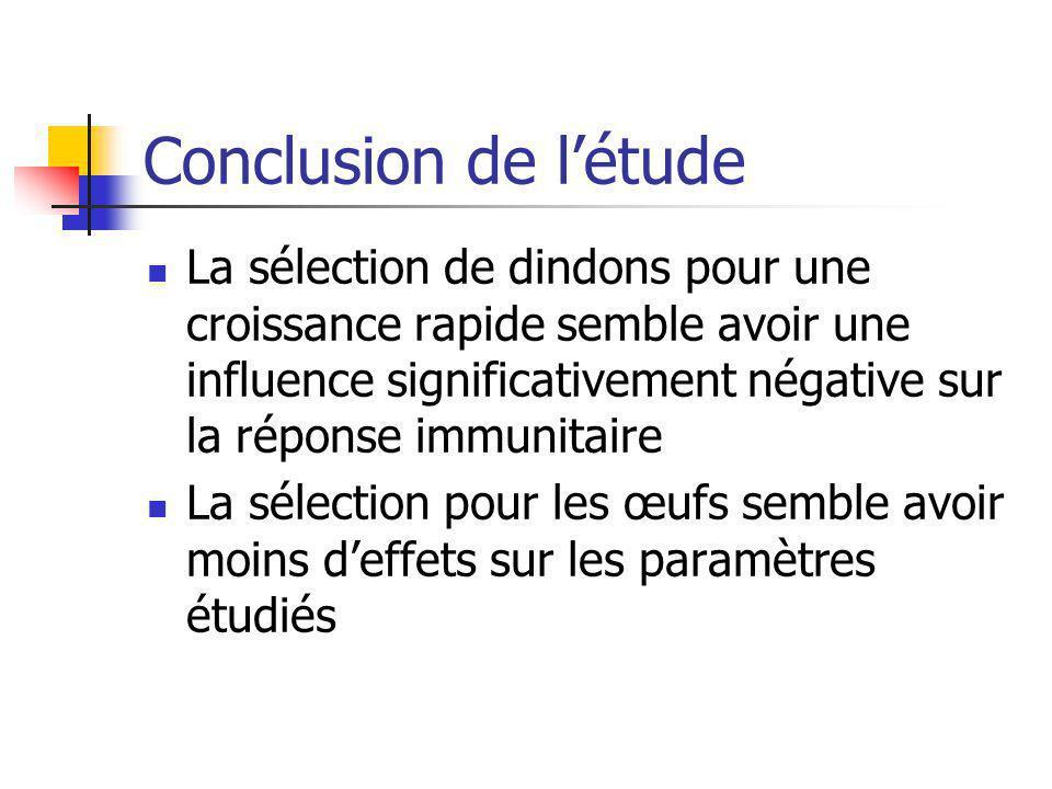 Conclusion de l'étude