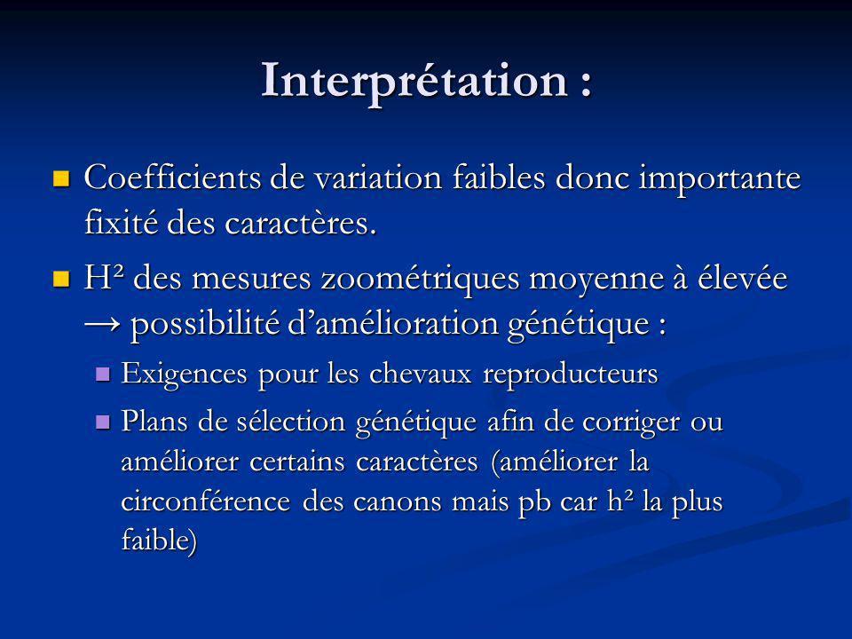 Interprétation : Coefficients de variation faibles donc importante fixité des caractères.