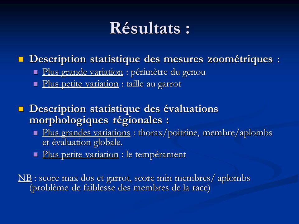 Résultats : Description statistique des mesures zoométriques :
