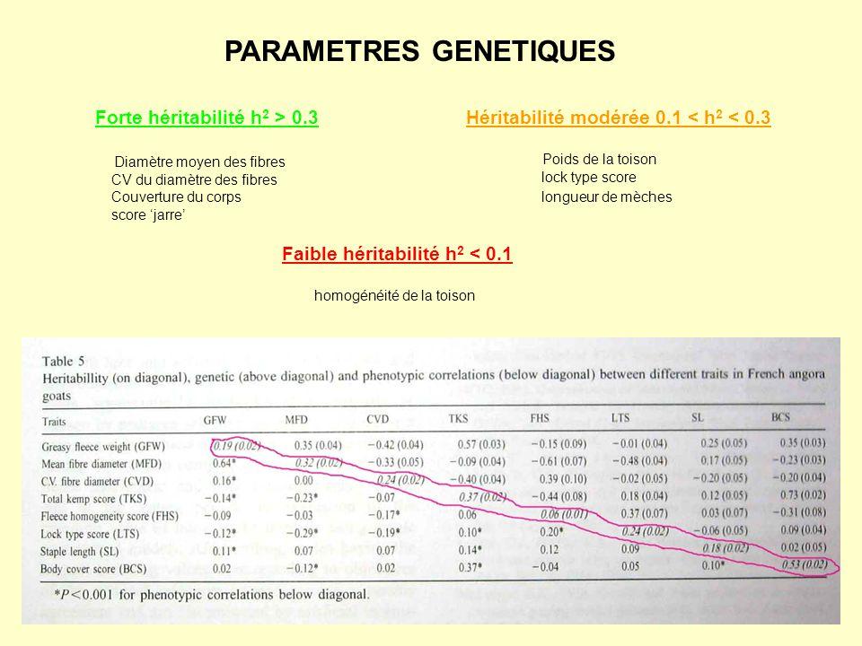 PARAMETRES GENETIQUES
