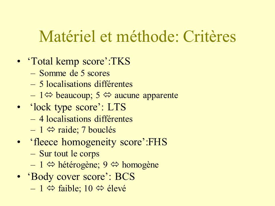 Matériel et méthode: Critères