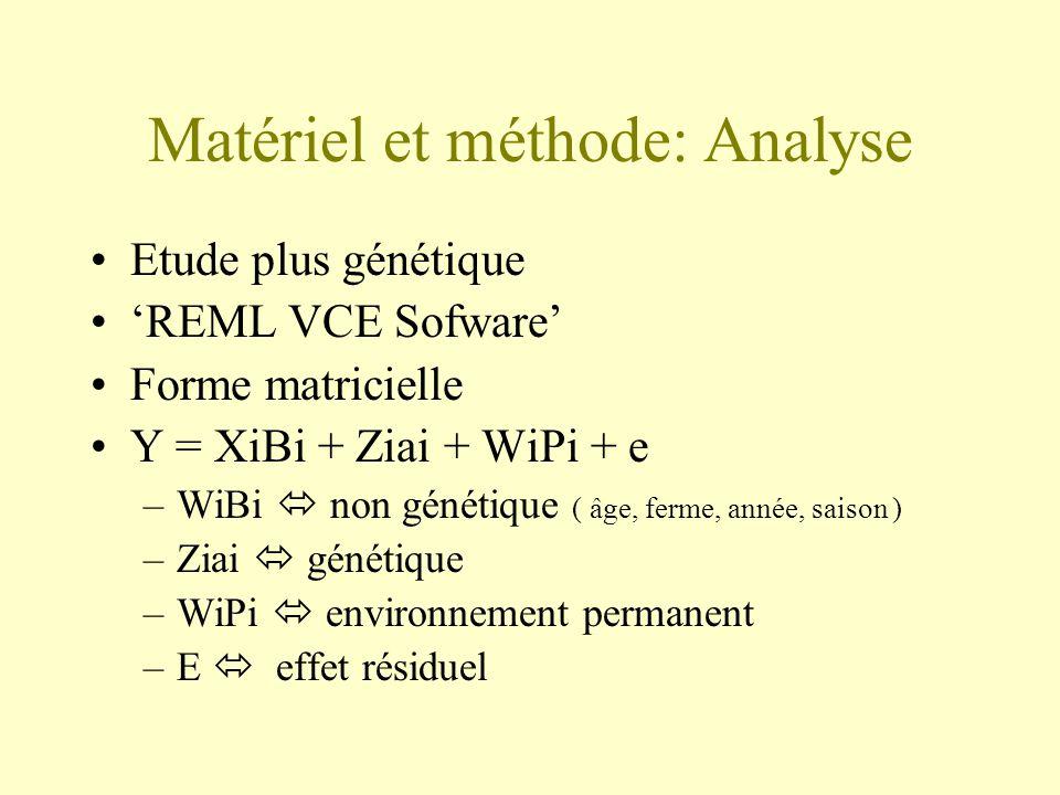 Matériel et méthode: Analyse